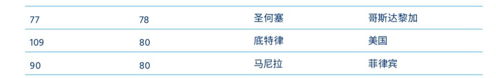 2020全球生活成本排名出炉!中国三城排前十,第一已霸榜三年