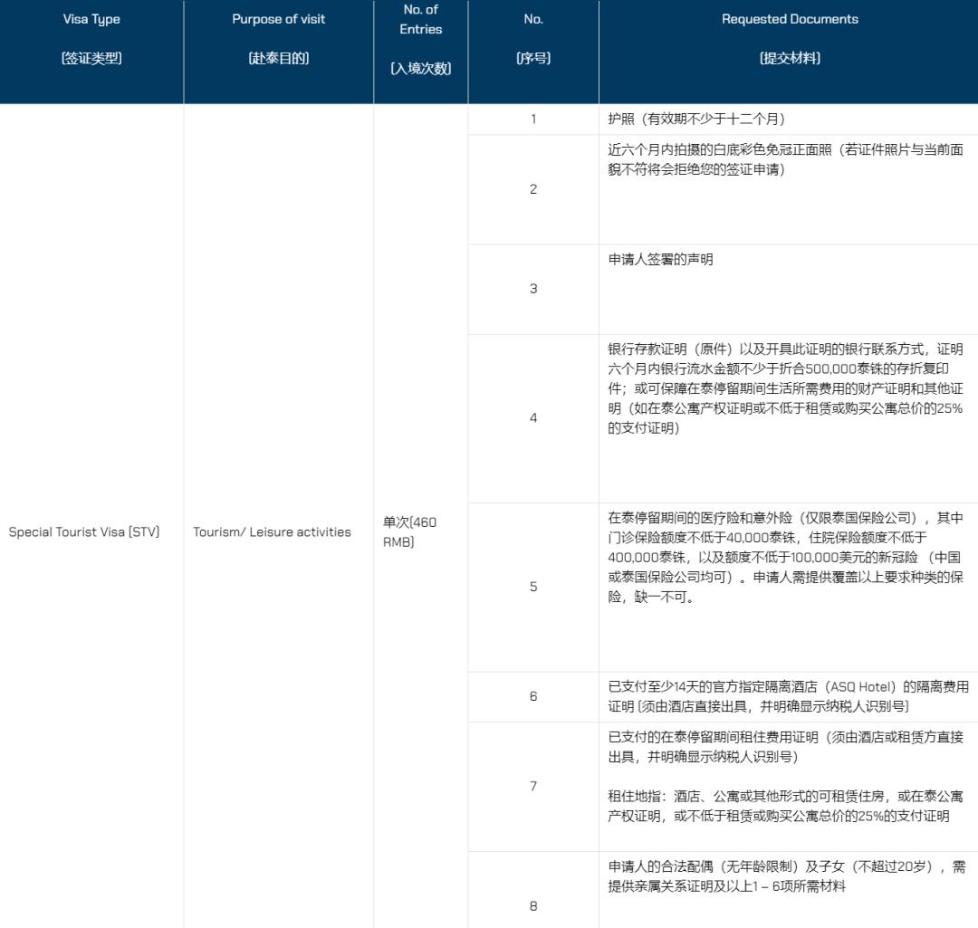 泰国270天STV申请标准出台,养老签证恢复申请!