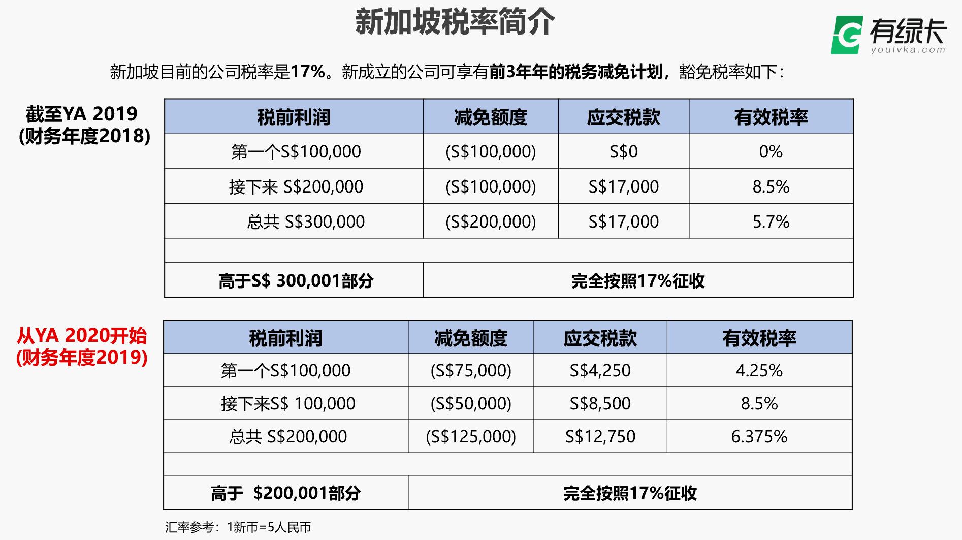 新加坡税率简介.png