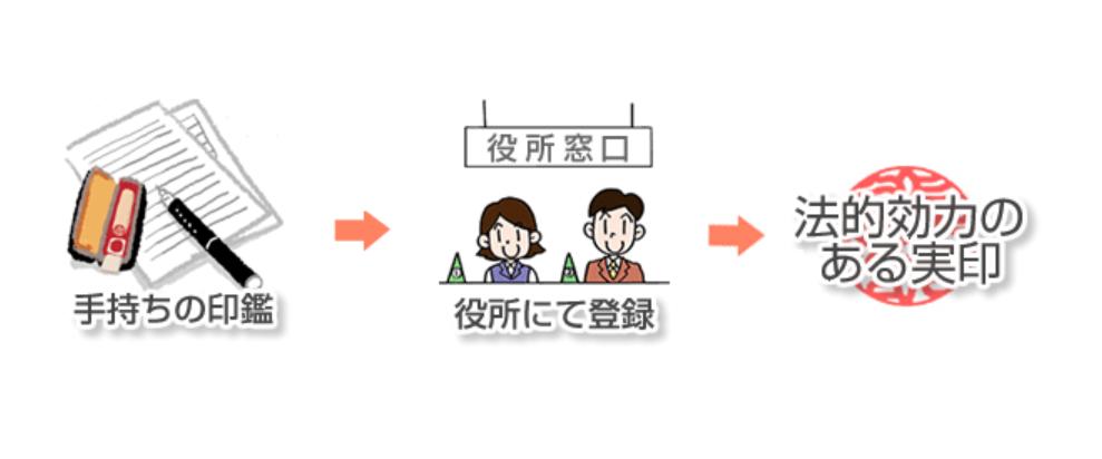 原来第一次到日本,这些手续都要马上办理……