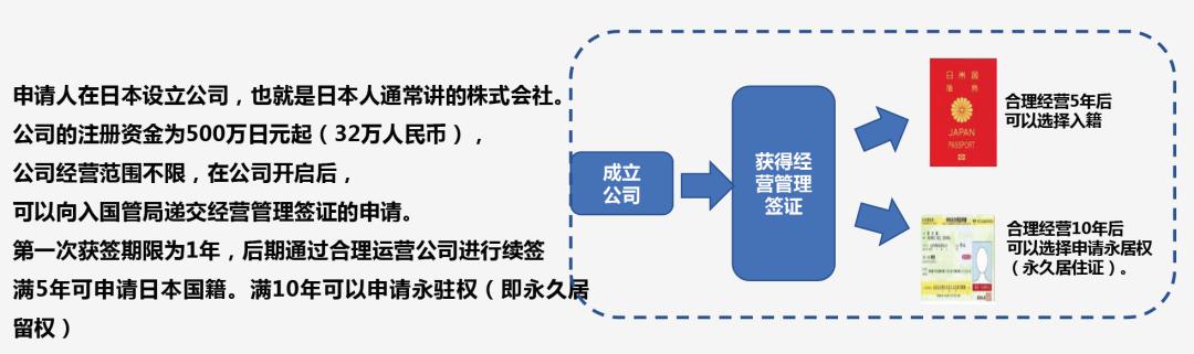 可享受发达国家福利的日本绿卡,真的不考虑一下么?