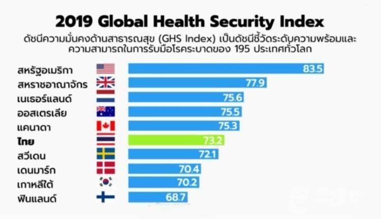 泰国养老签证